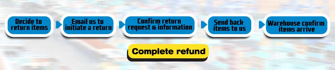 Cytac Return Policy